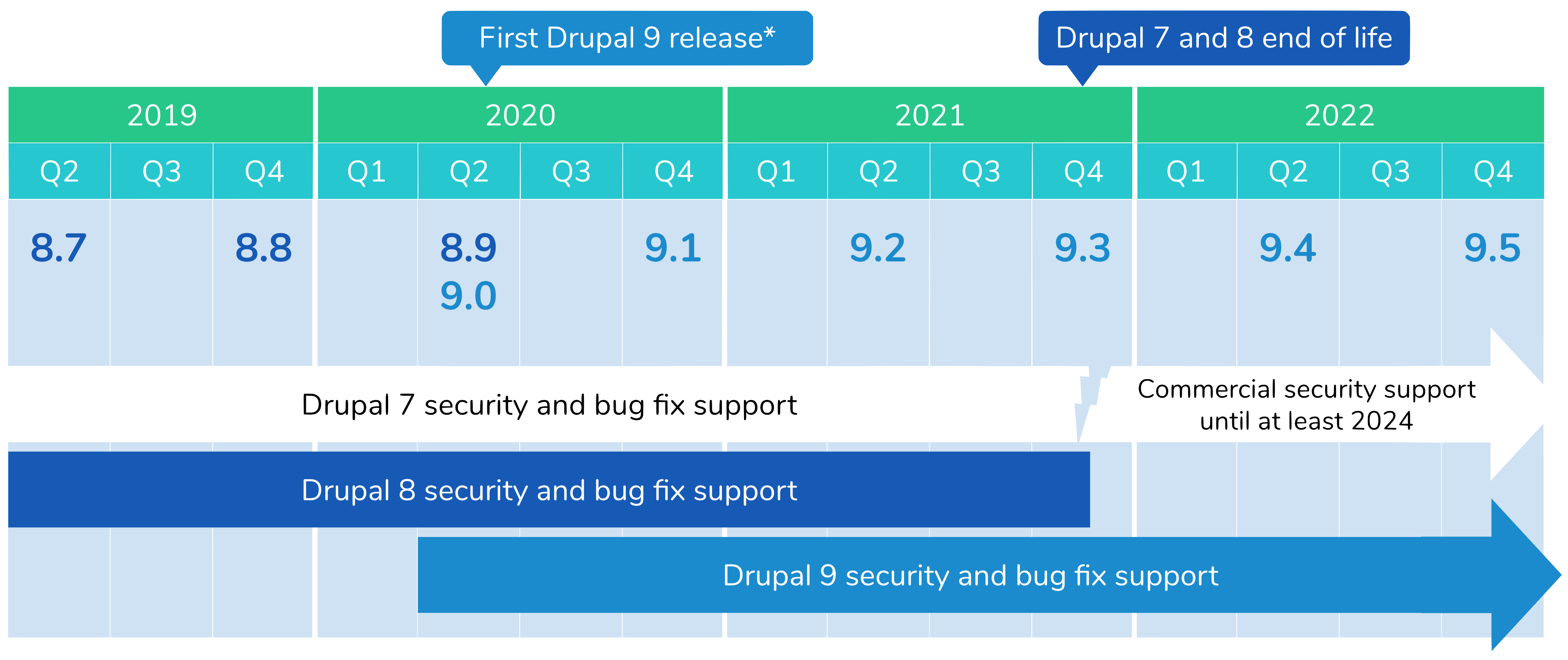 Drupal 8 and 9 releases