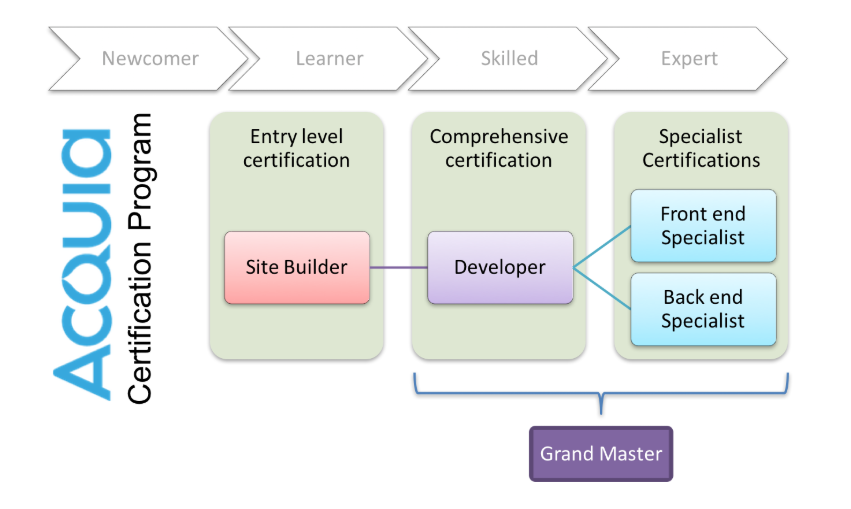 Acquia Certification Path from Acquia Academy Study Guide