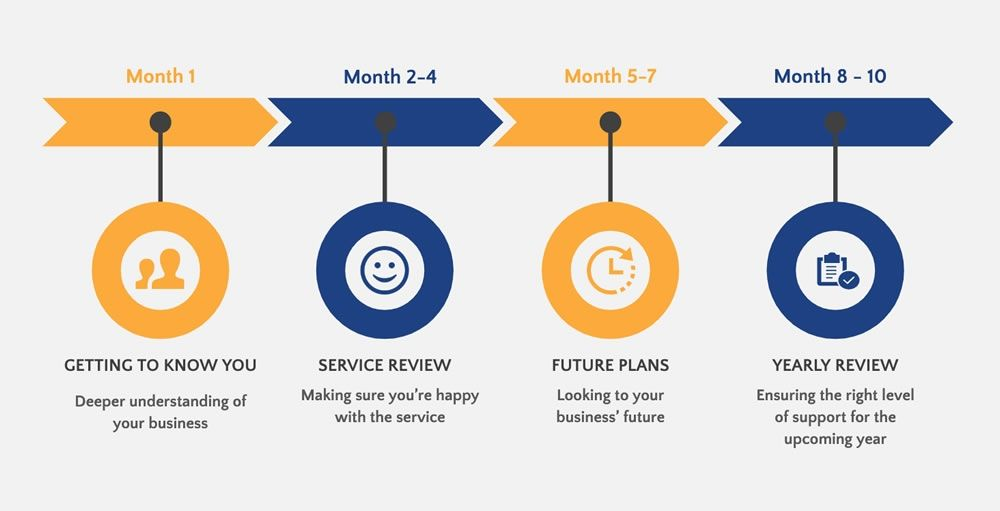 Our account management process timeline
