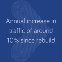 10% traffic increase since rebuild